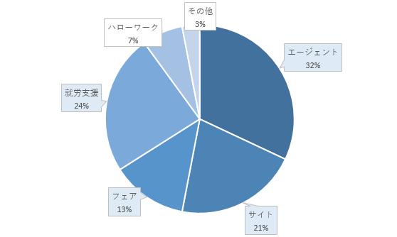 転職者の利用グラフ