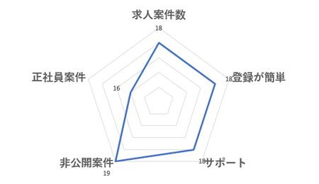 ラルゴ高田馬場データ