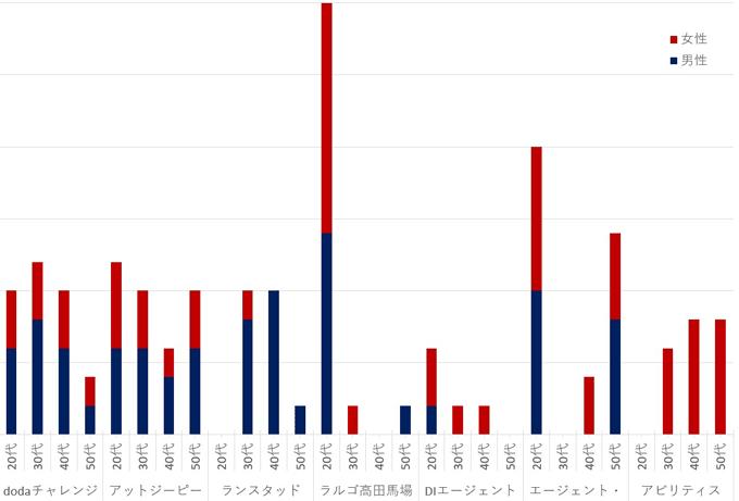 転職エージェント年代別利用者データ