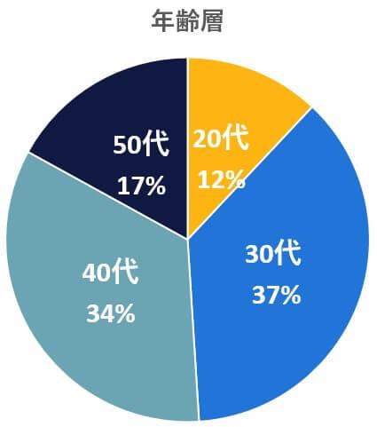 ランスタッド利用年齢層データ